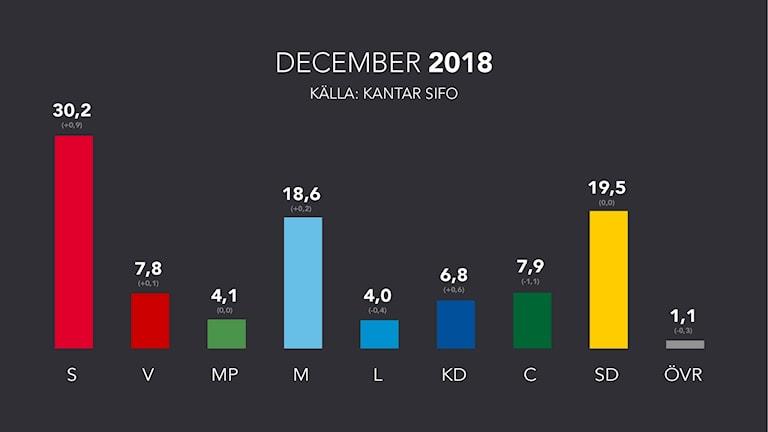Svensk väljaropinion för december 2018.