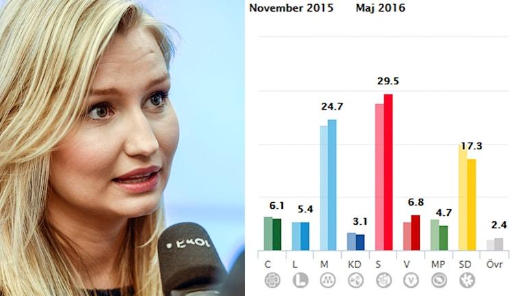 Ebba Busch Thor SCB