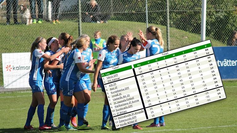 IFK Kalmar-spelare och tabellen inför sista omgången.