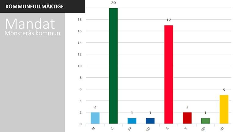 Mandatfördelning Mönsterås kommun. Grafik: Sveriges Radio