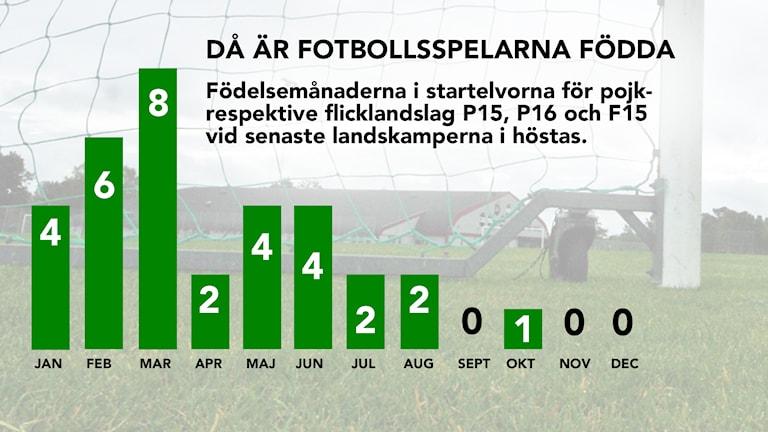 Födelsemånader för fotbollsspelare. Grafik: Nick Näslund/Sveriges Radio