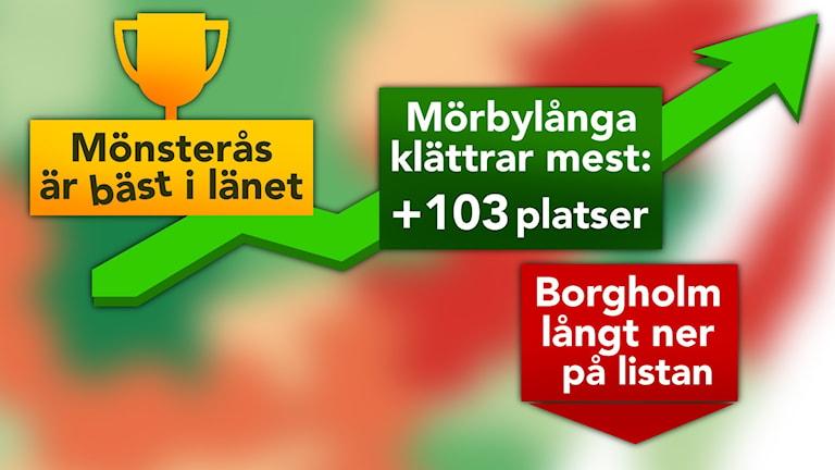 Företagsklimatsrankning. Grafik: Nick Näslund/Sveriges Radio