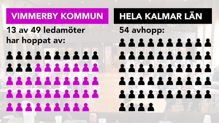 Avhoppade kommunpolitiker. Grafik: Nick Näslund/Sveriges Radio