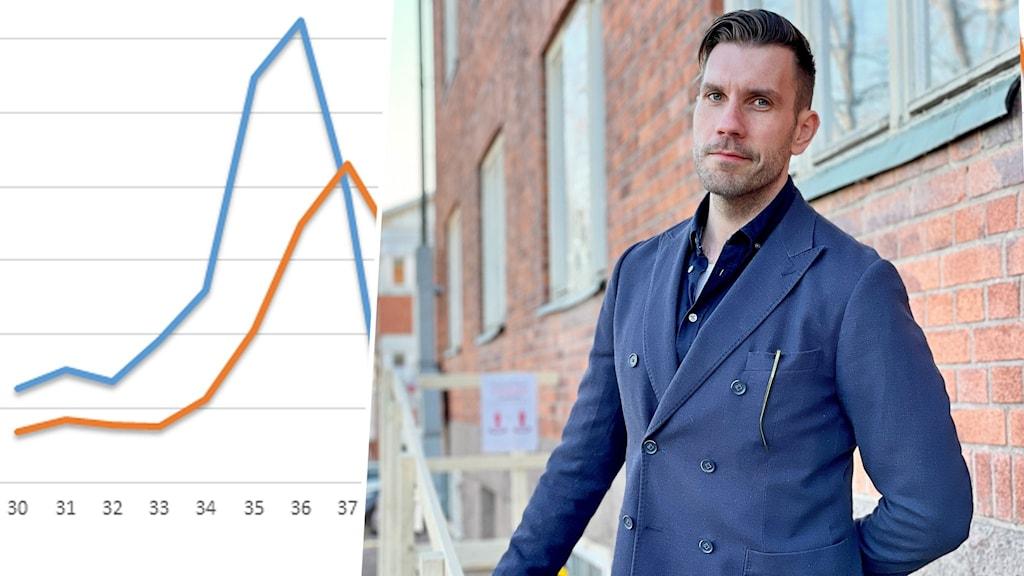 En bild som visar andelen som provtagit sig för covid-19 från vecka till vecka. Samt en man som står mot en vägg och tittar in i kameran.