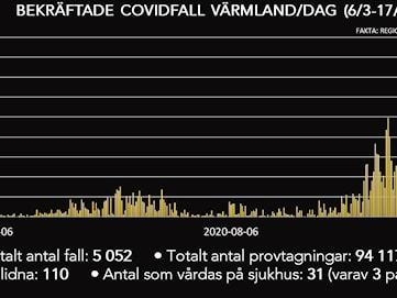 Dystert dygn – rekordmånga coronafall i Värmland