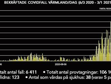 Över 400 nya smittade i Värmland