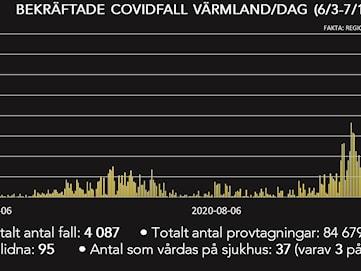 Närmare 70 nya smittade i Värmland