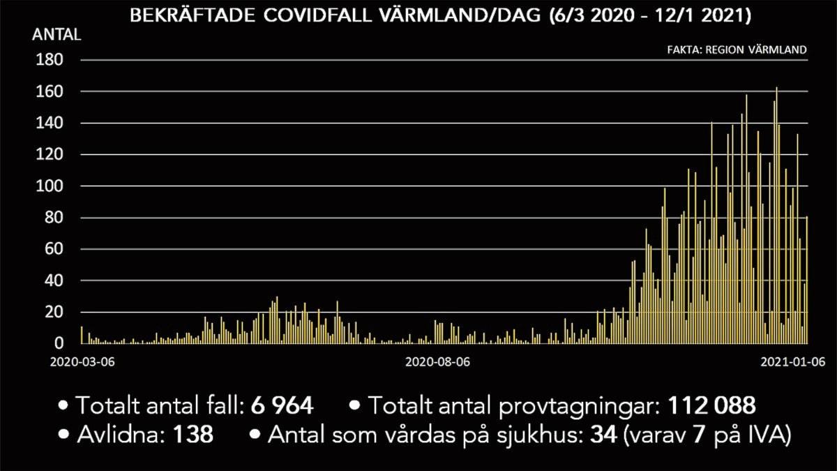En grafisk bild som visar antalsmittade coronafall per dag. Foto/Grafik: Sveriges Radio.
