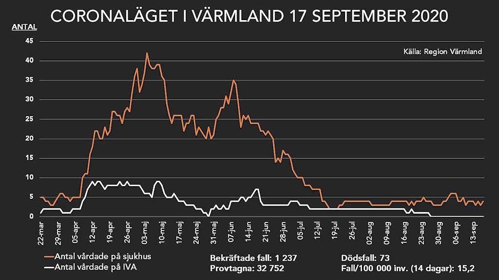 En grafisk bild som visar coronaläget i Värmland 17 september 2020. Foto: Sveriges Radio.