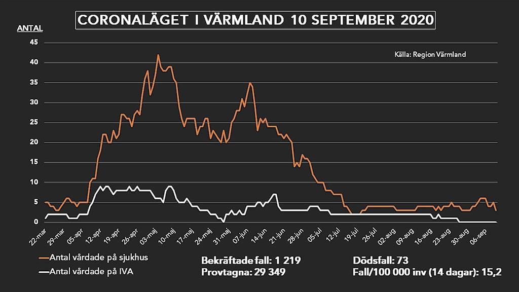 En grafisk bild som beskriver coronaläget i Värmland 10 september 2020. Foto/Grafik: Sveriges Radio.