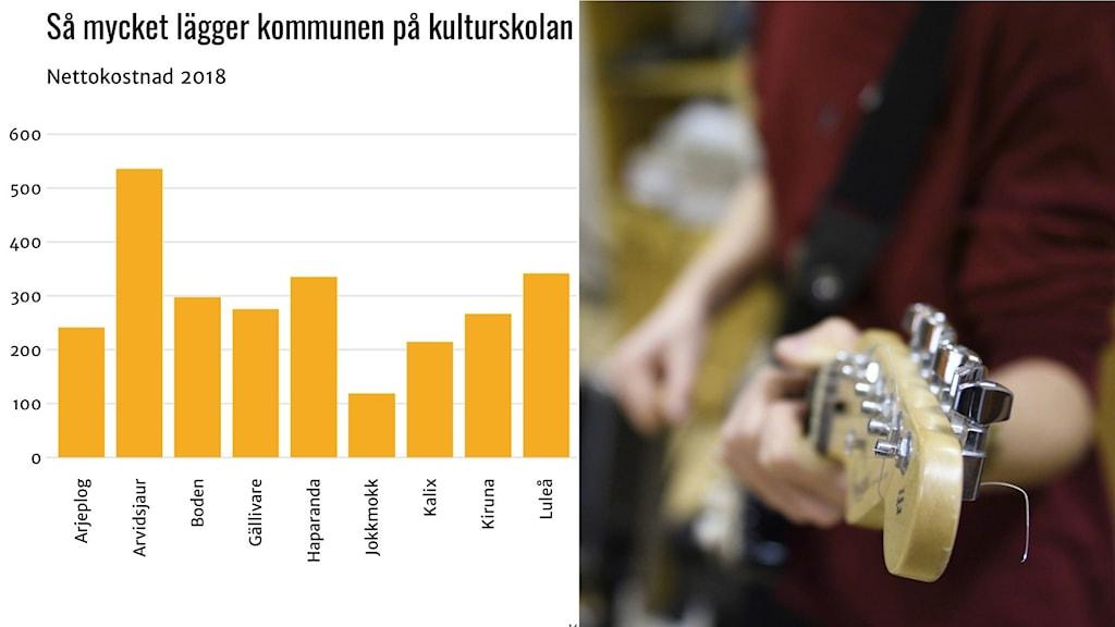 Så mycket pengar lägger kommunerna på Kulturskolan.