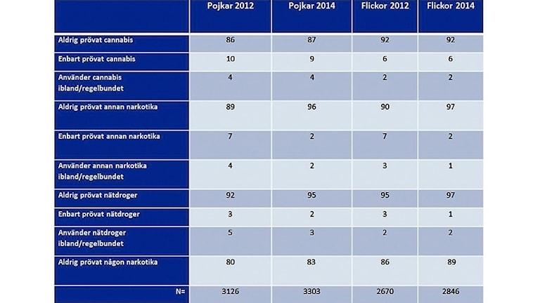 Undersökning bland gymnasieelever om droganvändning 2014-2012.
