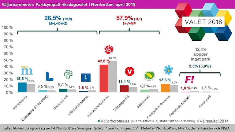 Grafik: Partisympatier i Norrbotten, april 2018: Moderaterna och vänstern ökar mest.