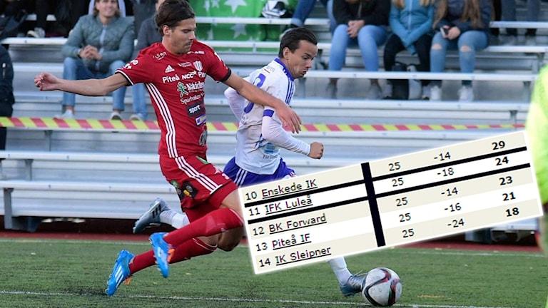 IFK Luleå och Piteå slåss om kvalplatsen i division 1-fotbollen.