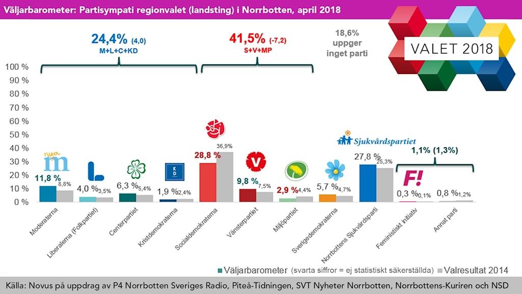 Grafik: Partisympatier regionval i Norrbotten, april 2018: Socialdemokraterna och Norrbottens sjukvårdsparti störst.