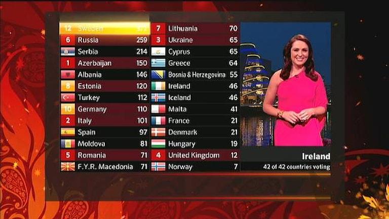 Euroviisujen 2012 -tulostaulu Foto: SVT