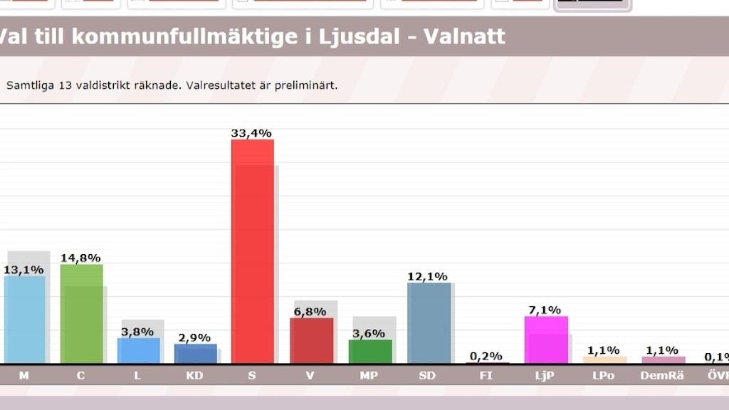 Preliminärt resultat av kommunvalet i Ljusdal. Källa: Valmyndigheten.